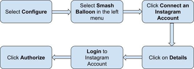 flowchart Configure Smash Balloon social feed plugin for WordPress