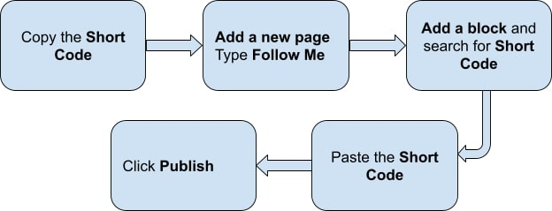 flowchart Create Follow Me page for Instagram feed