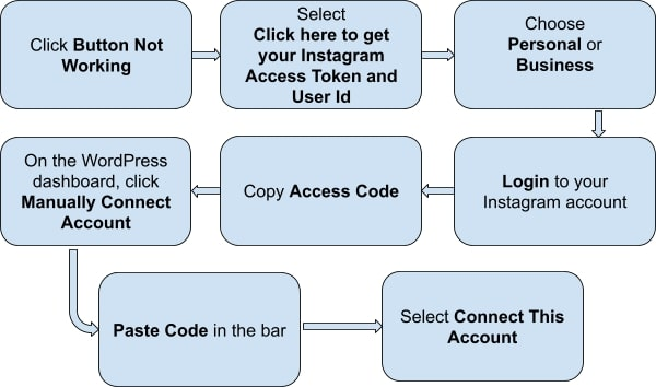 flowchart Manually connect Instagram account